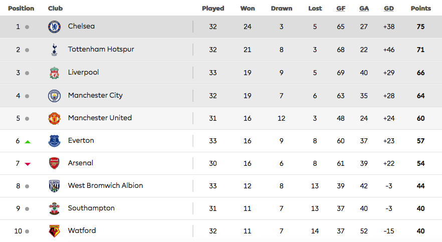 English Premier League Table | Okay Nigeria