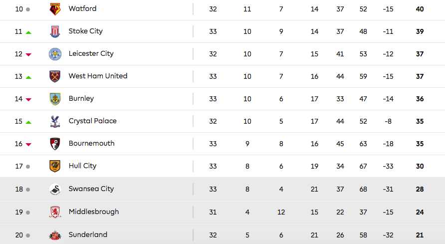 english premier league table okay nigeria