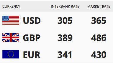 Forex Rate Euro To Naira