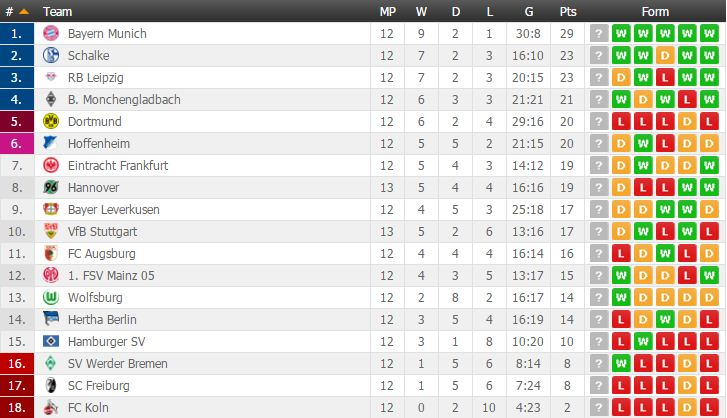 Football: Germany Bundesliga Match Fixtures and Table