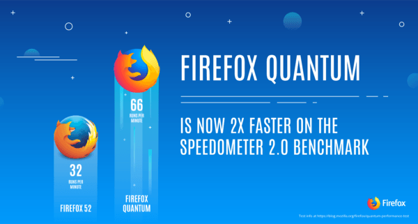 FireFox Quantum Browser - All You Need To Know About FireFox Quantum Browser