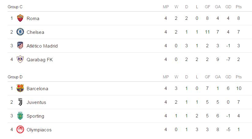 Football uefa champions league results standings and for Football results table