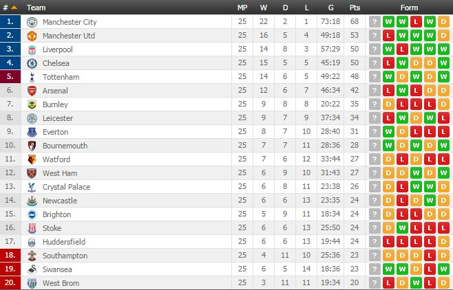 English epl table fixtures italian premier league standings