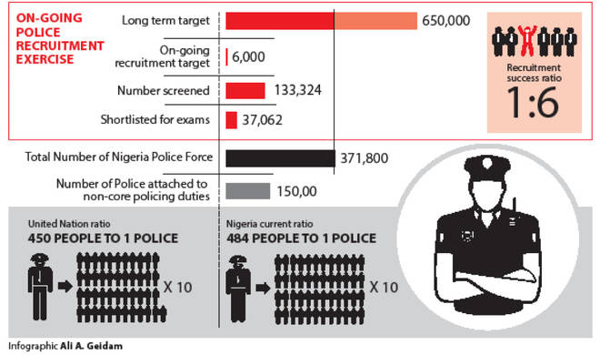 Police Re - Police Recruitment: JAMB Conducts Test For 37,000 Candidates In 156 CBT Centres