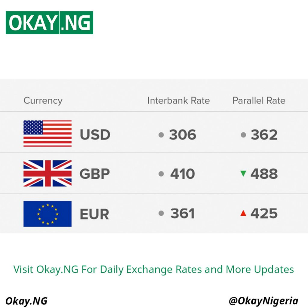FX 14 6 18 1024x1024 - Exchange Rate 14/6/18: Today's Naira Rate Against Dollar, Pound And Euro