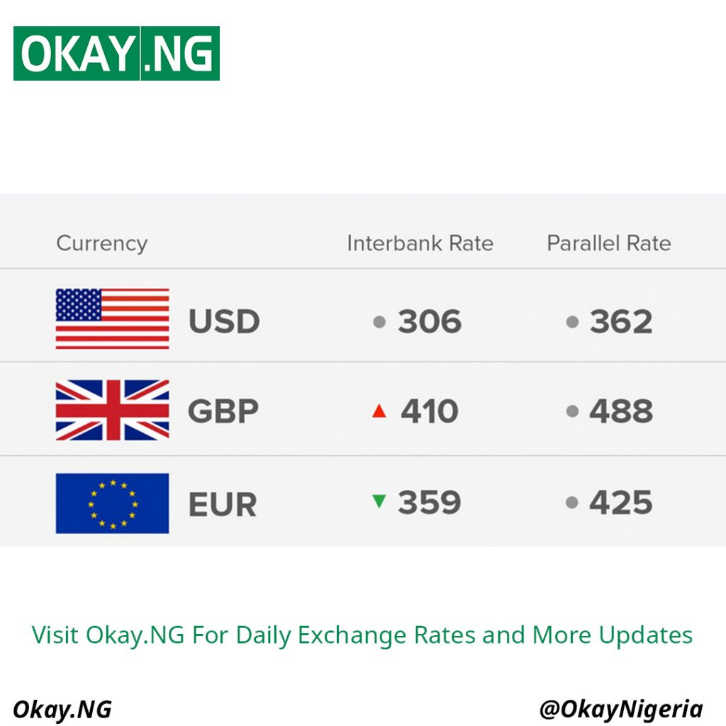 Exchange Rate 19/6/18: Today's Naira Rate Against Dollar, Pound And Euro - OkayNG News