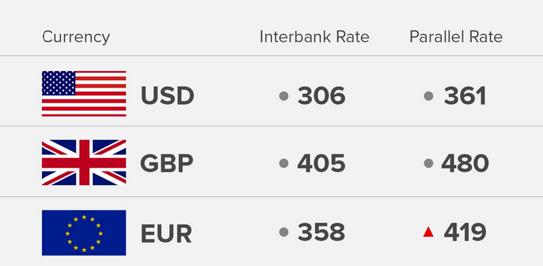 Exchange Rate 12/7/18: Today's Naira Rate Against Dollar, Pound And Euro - OkayNG News