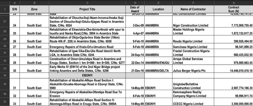 FG Releases List of 69 Ongoing Road, Bridge Projects in South-East (See Full List) - OkayNG News