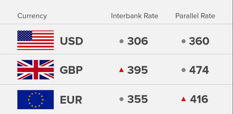 Exchange Rate 13/8/18: Today's Naira Rate Against Dollar, Pound And Euro - OkayNG News