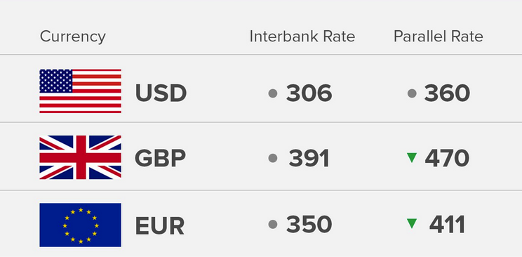 Exchange Rate 15/8/18: Today's Naira Rate Against Dollar, Pound And Euro - OkayNG News