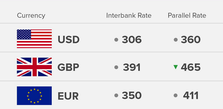 Exchange Rate 16/8/18: Today's Naira Rate Against Dollar, Pound And Euro - OkayNG News