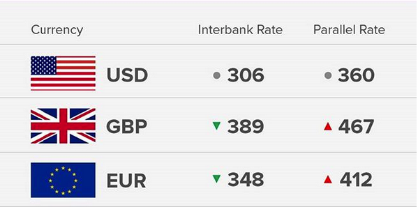 Exchange Rate 17/8/18: Today's Naira Rate Against Dollar, Pound And Euro - OkayNG News
