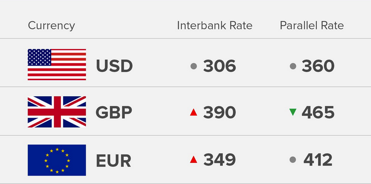 Exchange Rate 20/8/18: Today's Naira Rate Against Dollar, Pound And Euro - OkayNG News