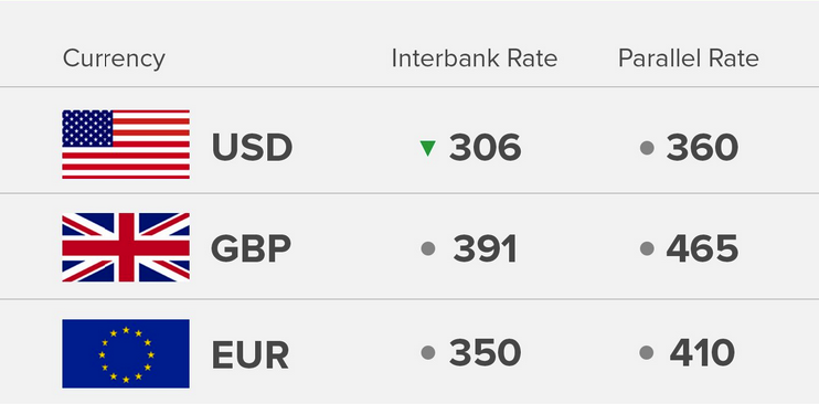 Exchange Rate 23/8/18: Today's Naira Rate Against Dollar, Pound And Euro - OkayNG News