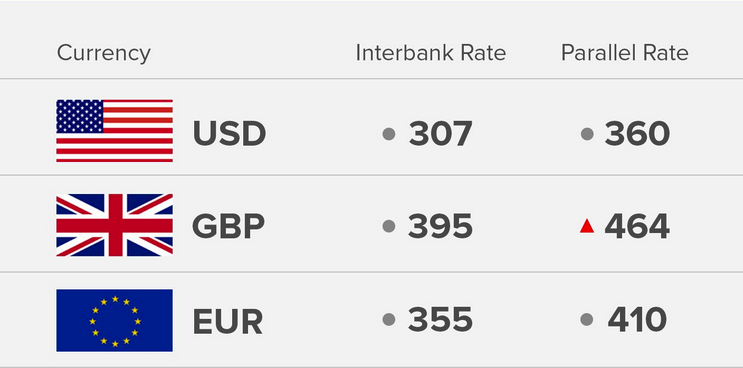 Exchange Rate 27/8/18: Today's Naira Rate Against Dollar, Pound And Euro - OkayNG News
