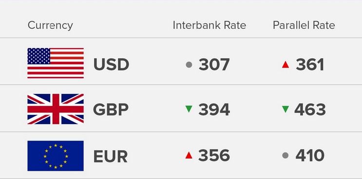 Exchange Rate 28/8/18: Today's Naira Rate Against Dollar, Pound And Euro - OkayNG News