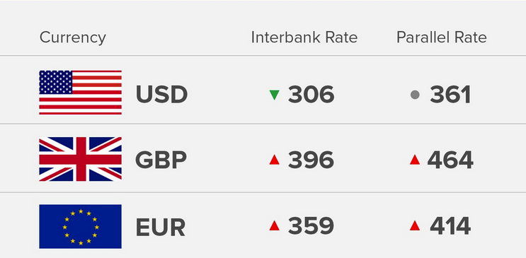 Exchange Rate 29/8/18: Today's Naira Rate Against Dollar, Pound And Euro - OkayNG News
