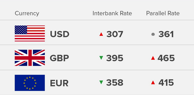 Exchange Rate 30/8/18: Today's Naira Rate Against Dollar, Pound And Euro - OkayNG News