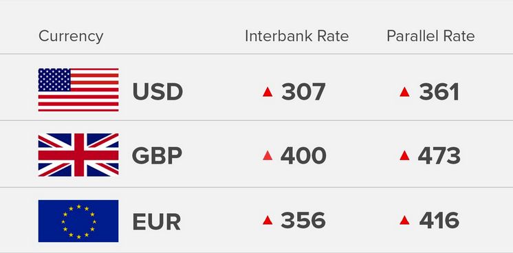 Exchange Rate 14/9/18: Today's Naira Rate Against Dollar, Pound And Euro - OkayNG News