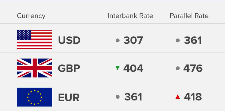 Exchange Rate 24/9/18: Today's Naira Rate Against Dollar, Pound And Euro - OkayNG News