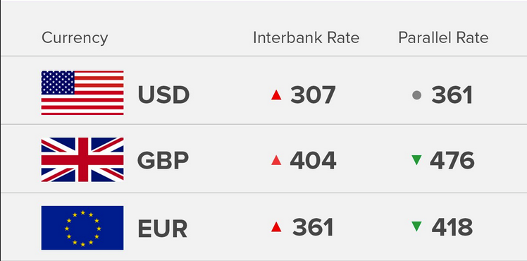 Exchange Rate 25/9/18: Today's Naira Rate Against Dollar, Pound And Euro - OkayNG News