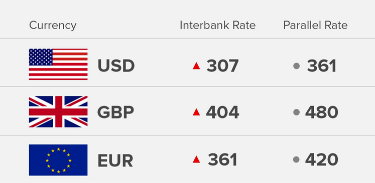 Exchange Rate 26/9/18: Today's Naira Rate Against Dollar, Pound And Euro - OkayNG News