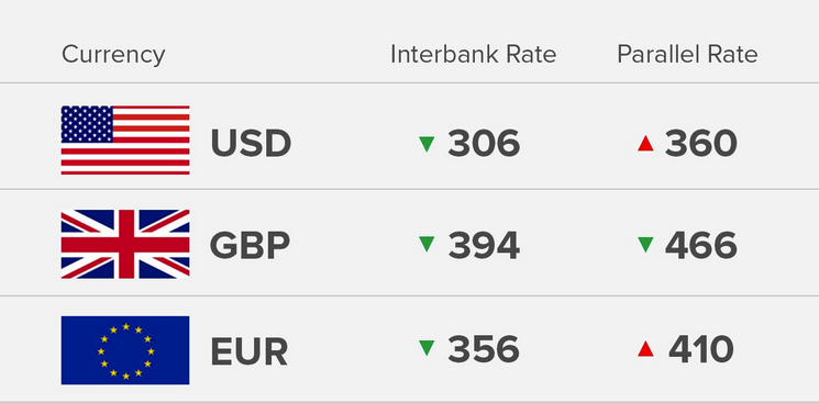 Exchange Rate 4/9/18: Today's Naira Rate Against Dollar, Pound And Euro - OkayNG News