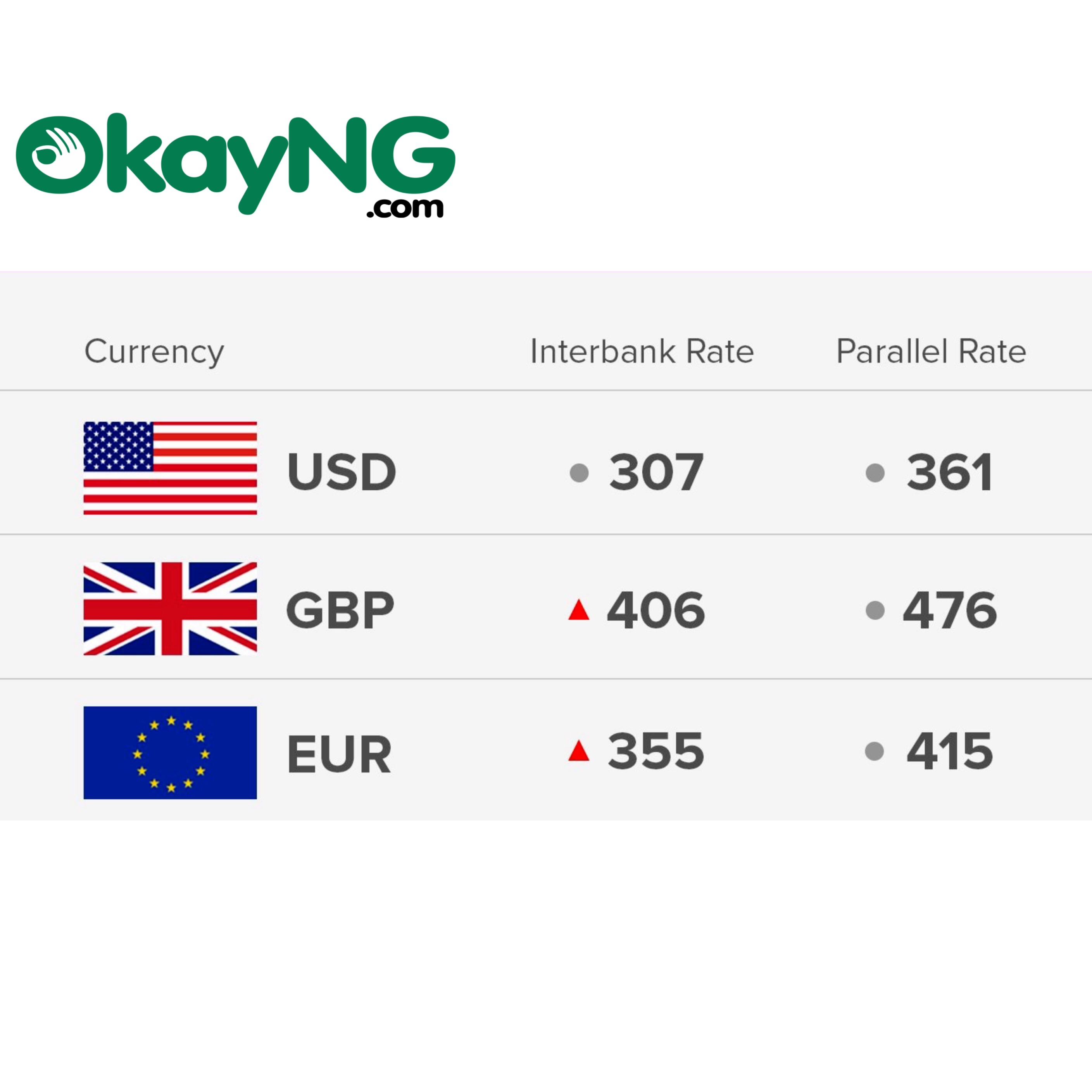 [12/10/18] Today's Naira Rate Against Dollar, Pound And Euro - OkayNG News