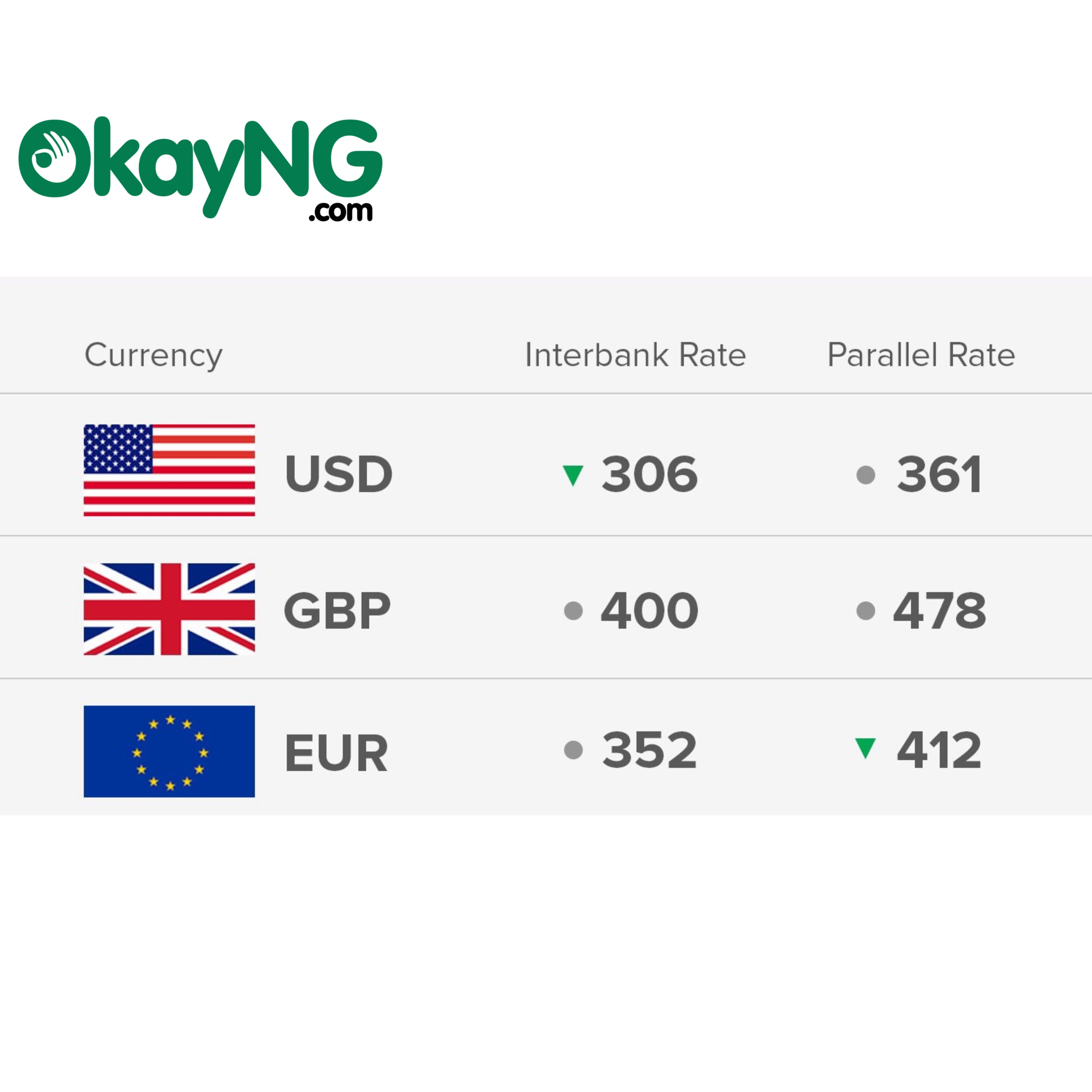 Exchange Rate 10/10/18: Today's Naira Rate Against Dollar, Pound And Euro - OkayNG News
