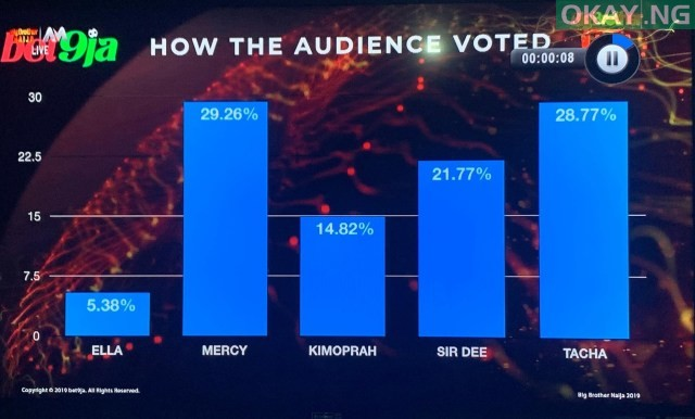 67138200 464693920754439 7717405100985024512 n - #BBNaija: See how fans voted for their favourite housemates