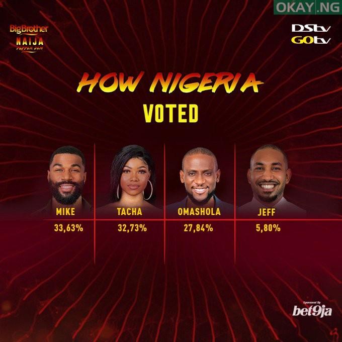 Mike Tacha Omashola Jeff Okay ng - #BBNaija 2019: How Nigerians voted for housemates up for eviction