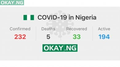 Photo of Nigeria's COVID-19 cases stands at 232, with 33 discharged and 5 deaths