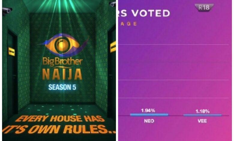 Photo of BBNaija 2020 Finale: Breakdown of how viewers voted