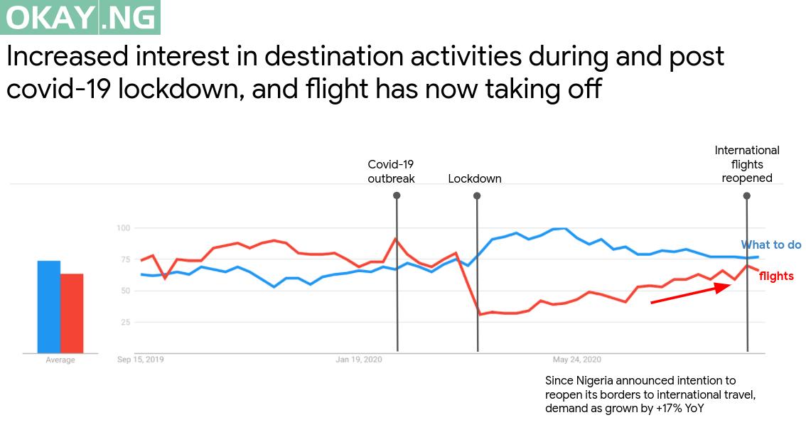 Source: Google trends data 2018 - August 2020
